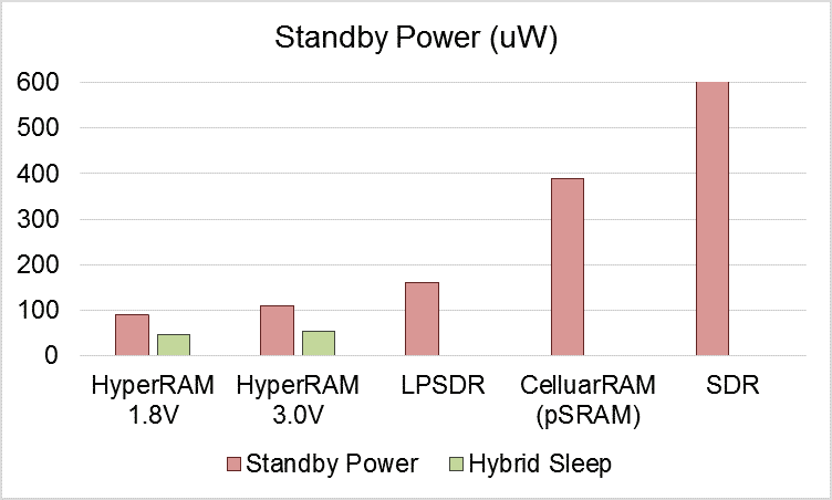 The power consumption comparison between 64Mb HyperRAM, LPSDRM, pSRAM and SDR on Standby and Hybrid sleep mode