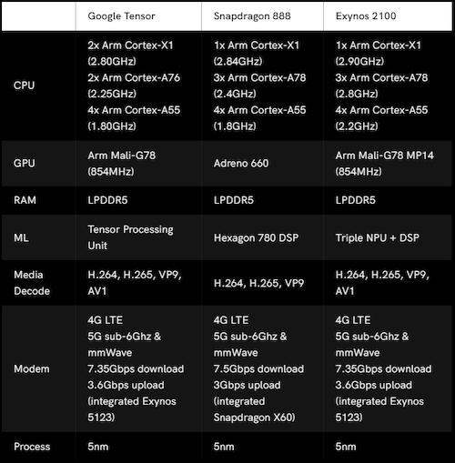 Comparison chart for three current-generation cellular SoCs