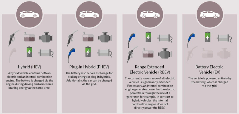Comparison of hybrid and all-electric vehicles