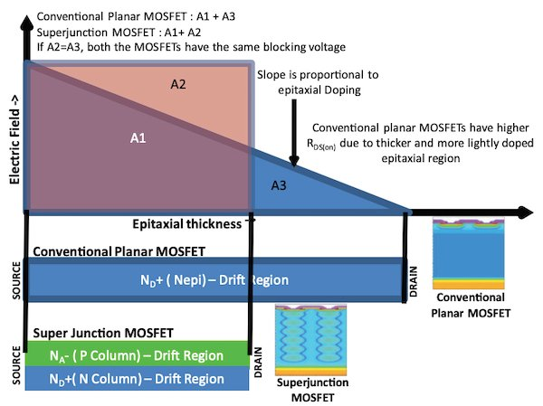 Comparison of planar and SJ MOSFETs in terms of blockage voltage and on-resistance