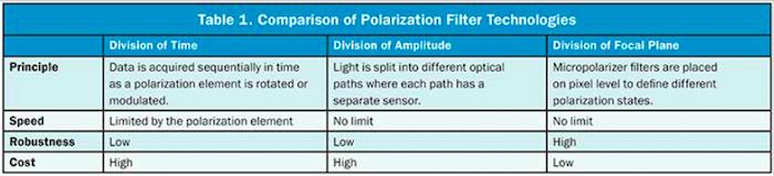 Comparison of polarization filter technologies