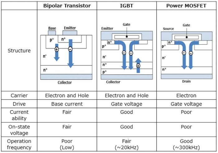 Comparison of the BJT, IGBT, and MOSFET