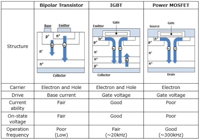 Comparação do BJT, IGBT e MOSFET