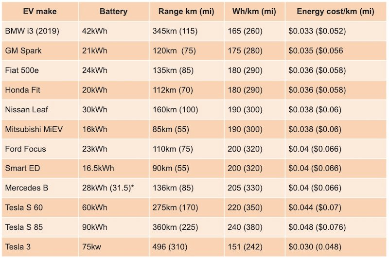 Comparisons of the estimated energy consumption and cost per km/ mile of common EVs.