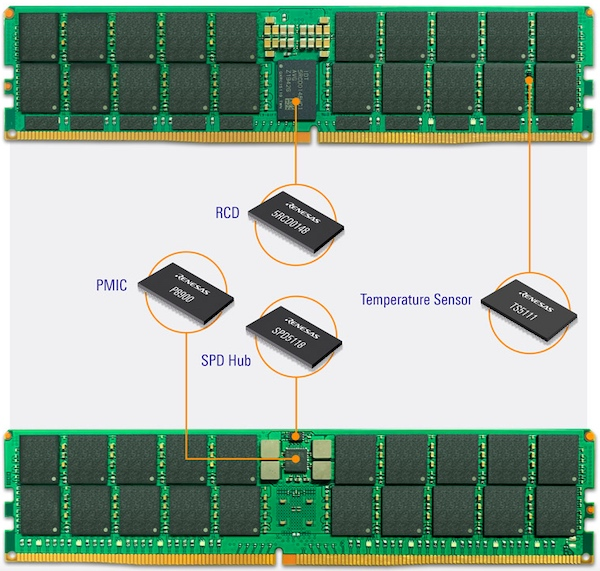 Complete Solutions for DDR5 DIMMs