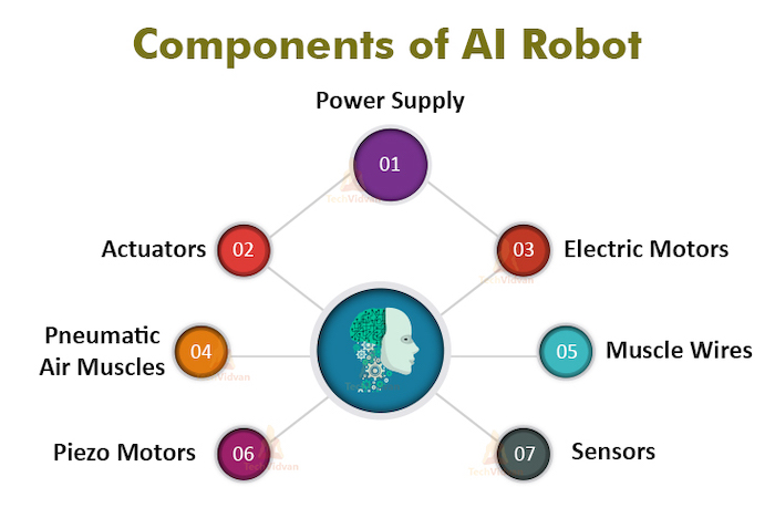 Components of an AI robot are not often found in a car.