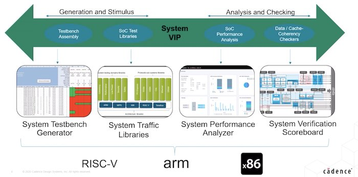 Components of System VIP
