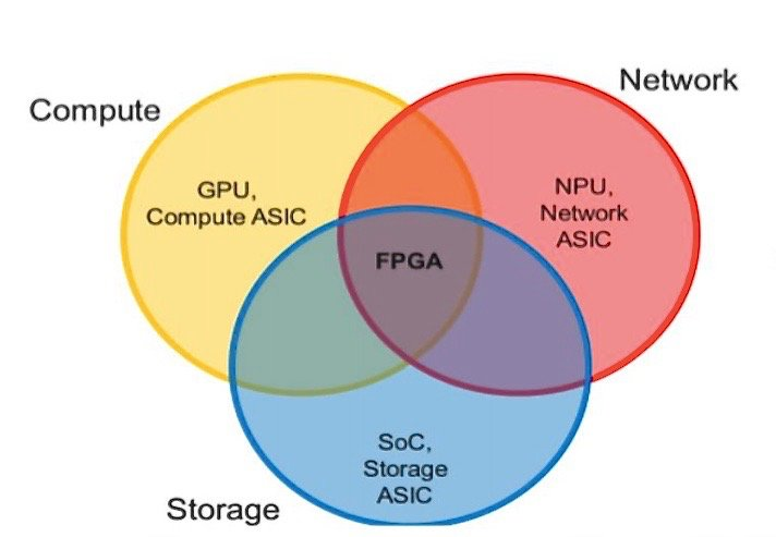 Comprehensive Xilinx's SmartNIC