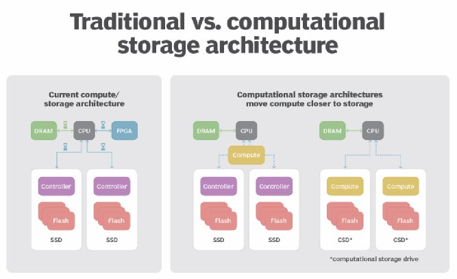 Computational storage vs. traditional architecture