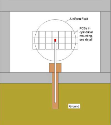 Conceptual view of the radiation point source