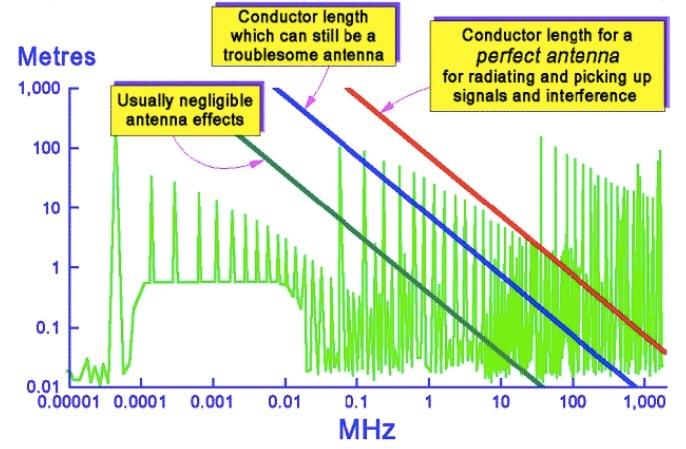 Conductor length vs. antenna efficiency