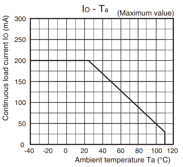 Continuous load current vs. ambient temperature