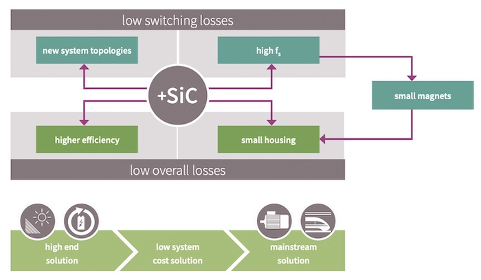 A high-level look at some of the benefits the CoolSiC family claims from using SiC.