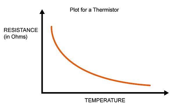 Measuring Temperature with an NTC Thermistor – Temperature Conversion Worksheet
