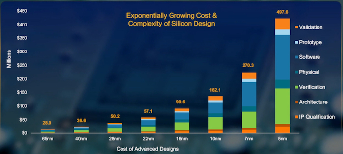 Cost is limiting return on design investment