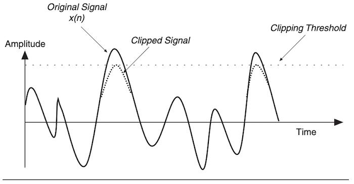 Crest reduction factor algorithms