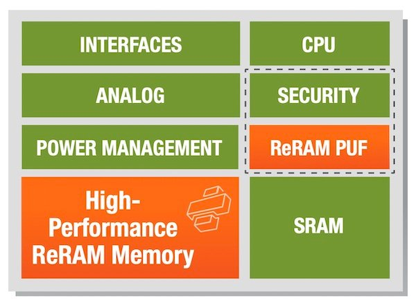 CrossBar hopes to bring ReRAM PUFs to embedded devices.