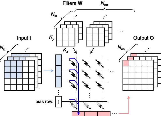 Crossbar memristors