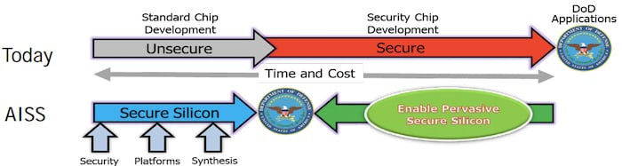 Current secured-silicon development cycle for DoD applications vs. AISS secured-silicon development cycle.