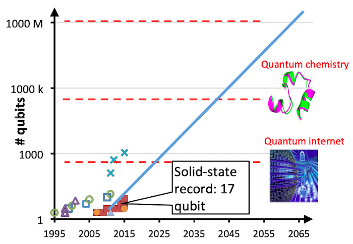 Current state and trends in number of qubits achieved.