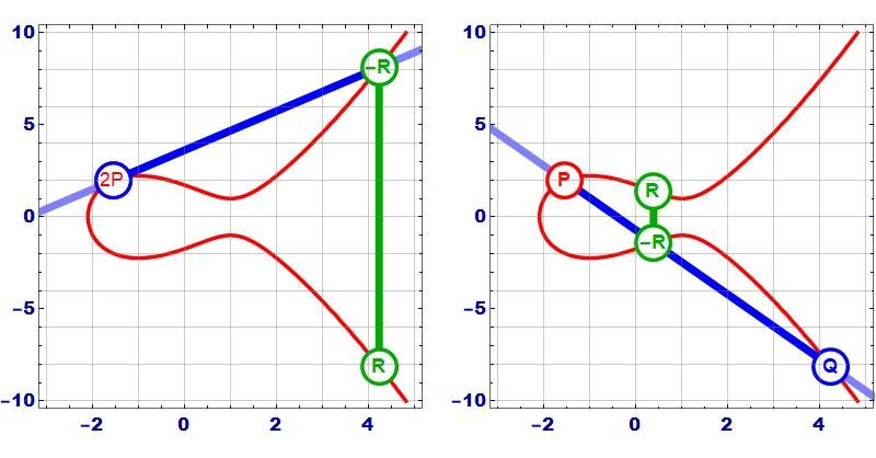 How Elliptic Curve Cryptography Works
