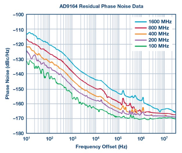 Improved DAC Phase Noise Measurements Enable Ultralow Phase