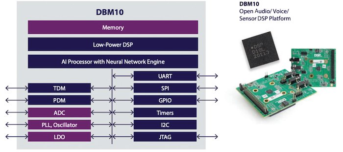 Supported applications on the DBM10 and a look at the actual SoC
