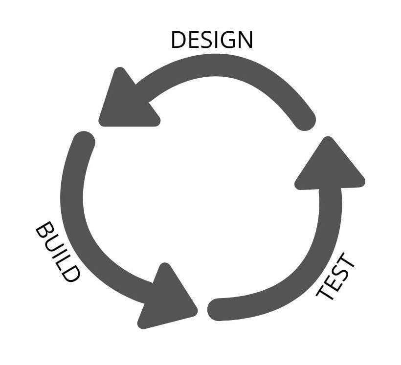 DBT cycle
