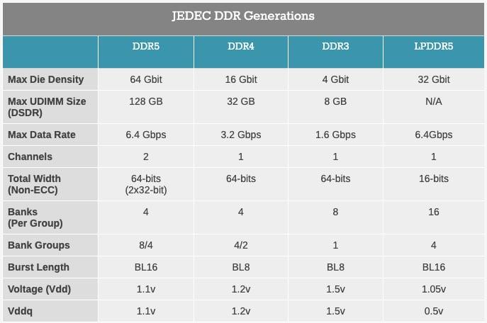 DDR generation comparisons.