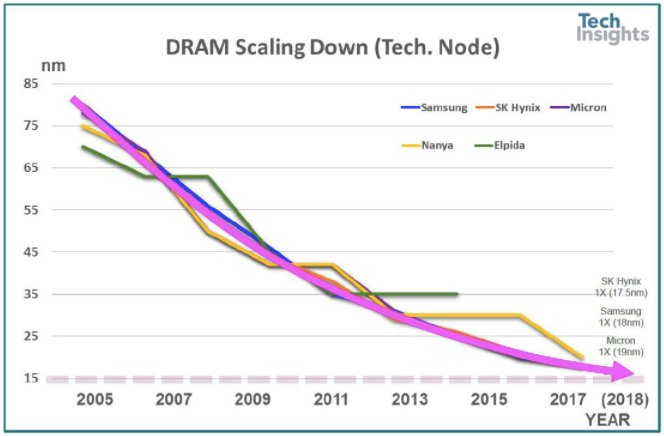 DRAM scaling trend up to 2018