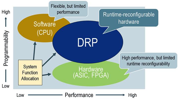 DRP diagram