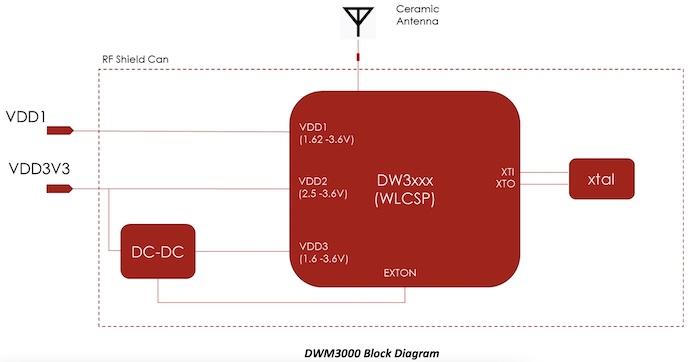 A block diagram of the DWS3000 family.