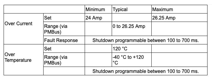 Data Specs for BMR4615001/001