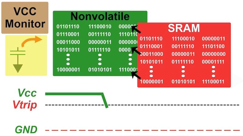 Data in SRAM is safely stored in non-volatile memory