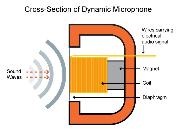 An Introduction to Audio Electronics: Sound, Microphones, Speakers
