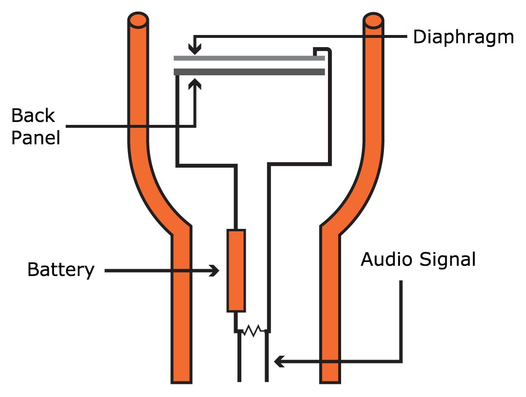 An Introduction To Audio Electronics Sound Microphones Speakers How Build Speaker Mic Circuit Diagram A Condenser Basic Components Image Adapted From Prosoundweb