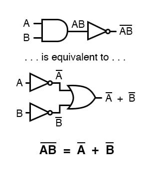 DeMorgan's theorems state the same equivalence in backward form.