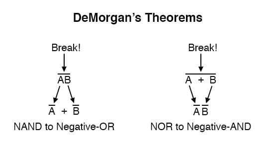 DeMorgan's theorem may be thought of in terms of breaking a long bar symbol.