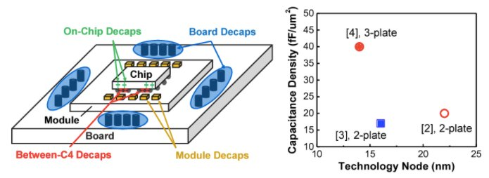 Decoupling capacitors being used in a system from chip to board level.