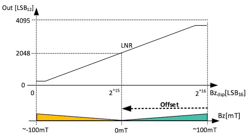 Default OFFSET positioning