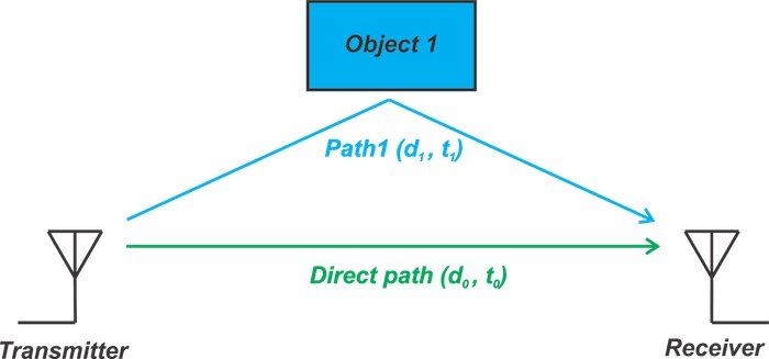 Depiction of a multipath effect