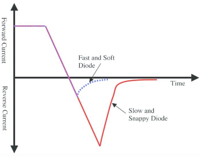 Depiction of diode reverse recovery.