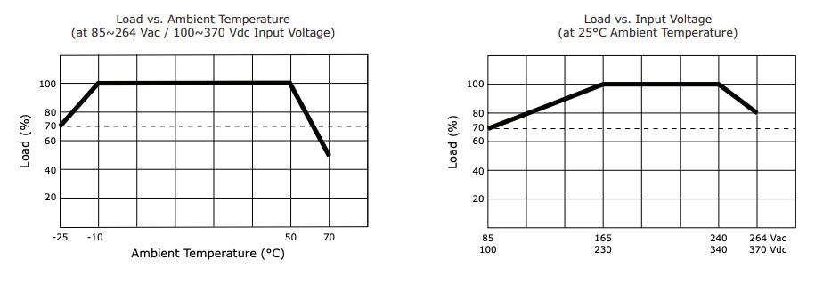 Derating curve of VOF-45C series