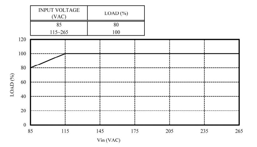 Derating vs. input voltage ofCUS600M