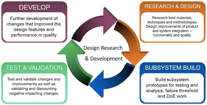 A high-level depiction of a basic R&D process.