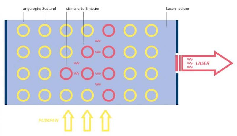 A diagram of the pumping process that feeds a laser's energy into active medium.