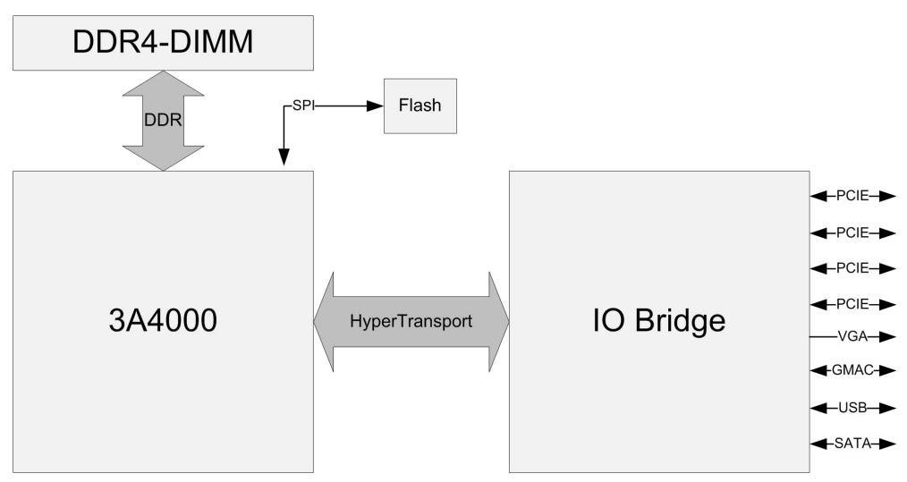 Diagram of 3A4000
