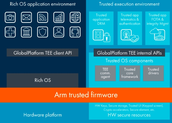 Diagram of Arm's TrustZone technology for Armv8-A