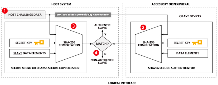 Diagram of Maxim's SHA-256 based symmetric-key authentication
