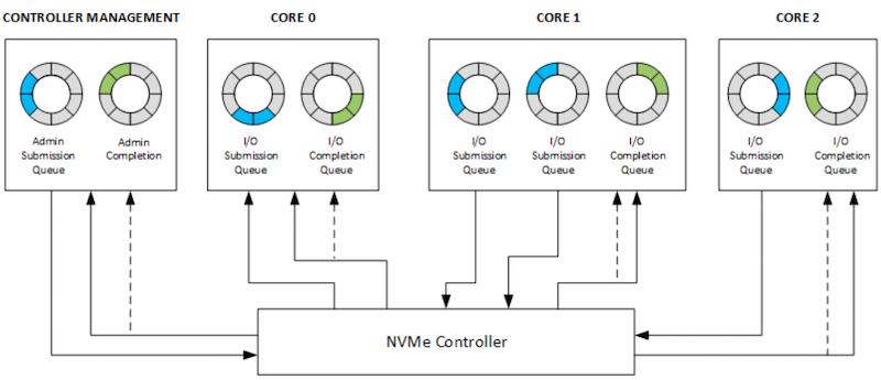 Diagram of NVMe queues